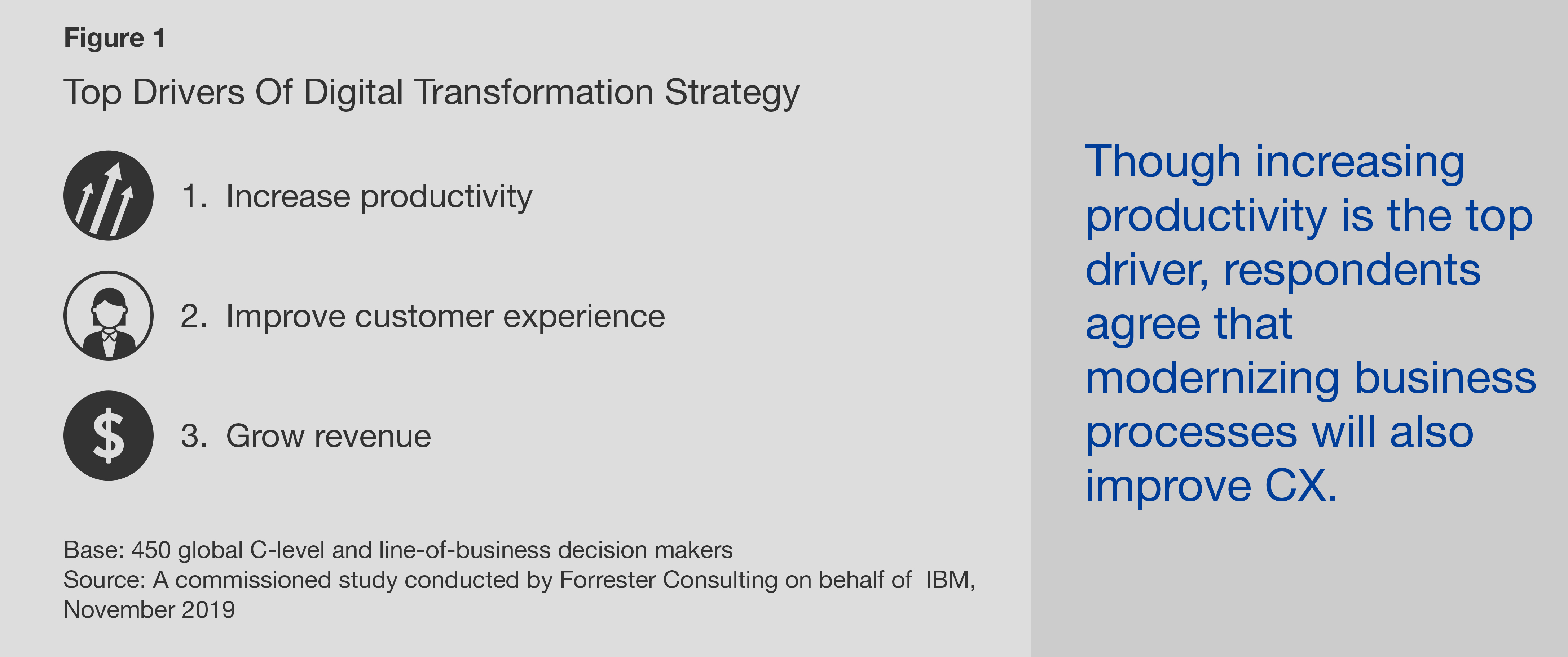 Top Drivers of Digital Transformation Strategy